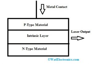 Laser Diode Construction