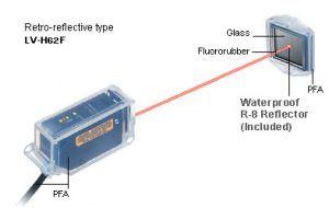 Light wave Transmission