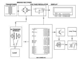 Liquid Level Controller using Ultrasonic Sensors