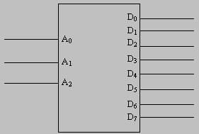 3 to 8 Decoder