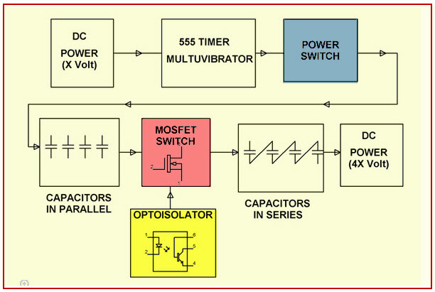 Marx Generator Based High Voltage Using MOSFETs