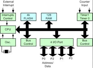 Microcontroller Block Diagram