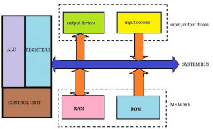 Microprocessor Block Diagram