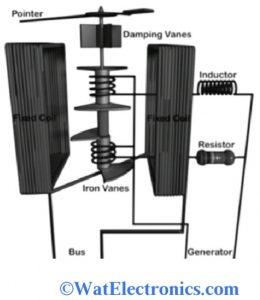 Moving Iron Synchroscope