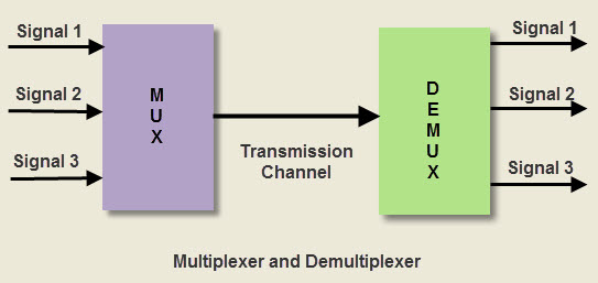 Difference between MUX and Demux