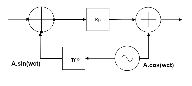 Narrow band Phase Modulation