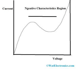 Negative Characteristics