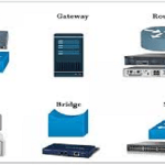 Network Devices Types