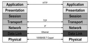 Network Protocols in OSI