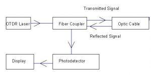 OTDR Block Diagram