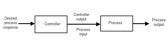 Open Loop Control System Block Diagram
