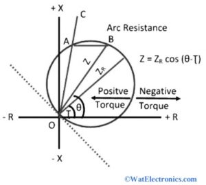Operating Characteristics of Mho relay