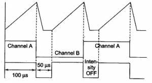 Output of Alternate Mode Dual Trace Oscilloscope