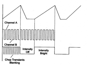 Output of Chop Mode in Dual Trace Oscilloscope