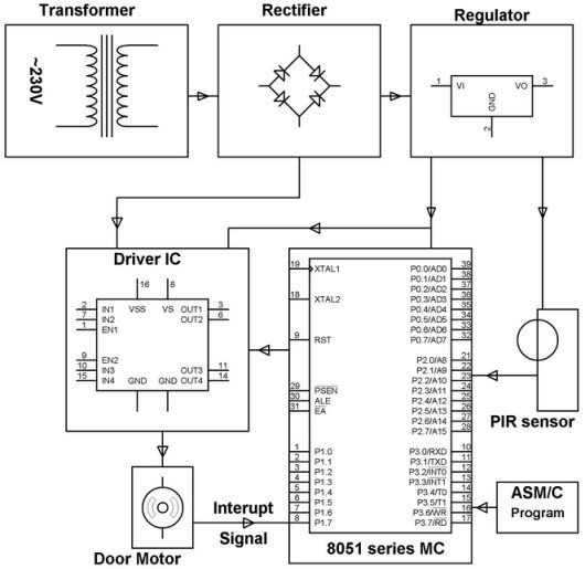 PIR Sensor Application