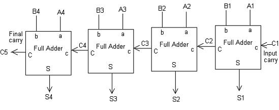 Parallel Adder