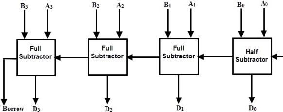 Parallel Subtractor