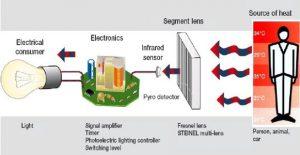 Passive Motion Sensor Operation