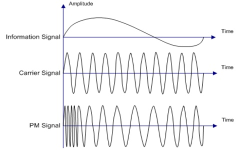 Phase-Modulation-Waveform
