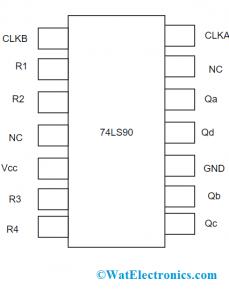 Pin Diagram of 74LS90