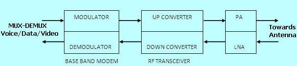 RF Transceiver Block Diagram
