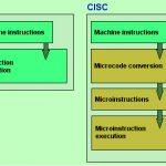 RISC-Vs-CISC
