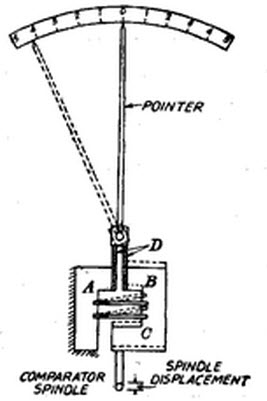 Reed Type Comparator