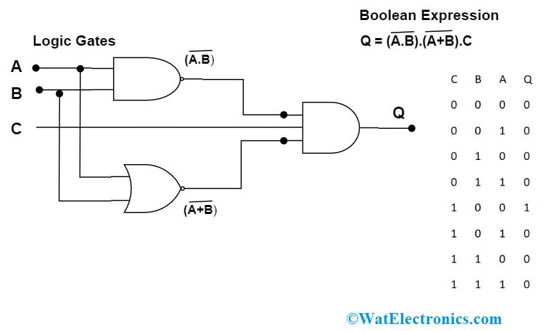 Representation of Combinational Logic Circuits