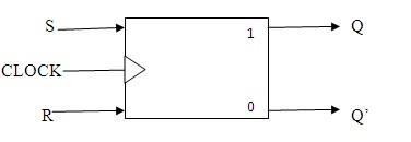 S-R Flip-Flop Block Diagram