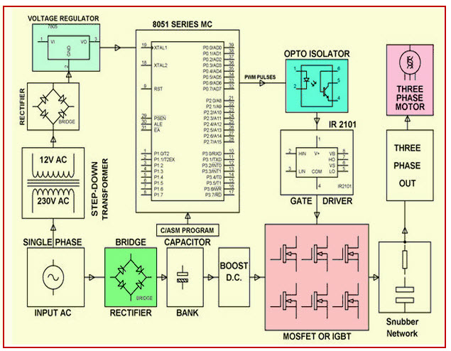 SVPWM (Space Vector Pulse Width Modulation)