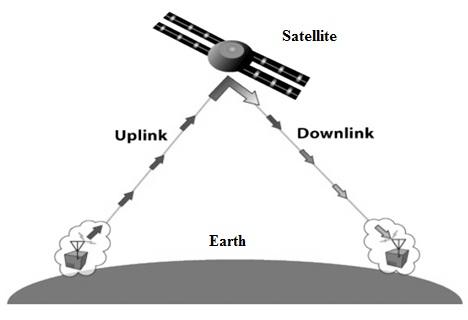 Satellite Communication Working