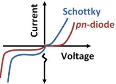 Schottky V-I Characteristics