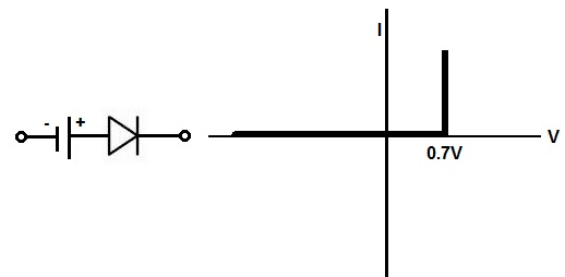 Second Approximation Diode