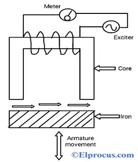Simple Inductance Type