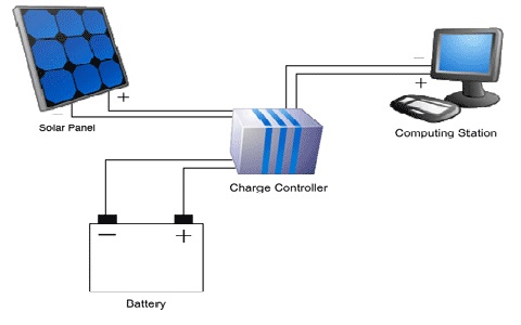Solar Battery Projects