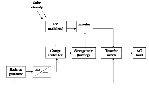 Solar Pump Block Diagram