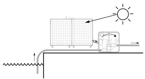 Solar Pump Working