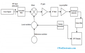 Spectrum Analyzer Block Diagram