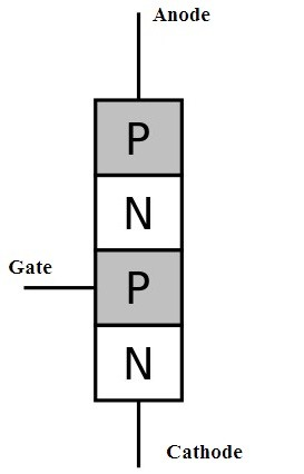 P-N-P-N Type of SCR