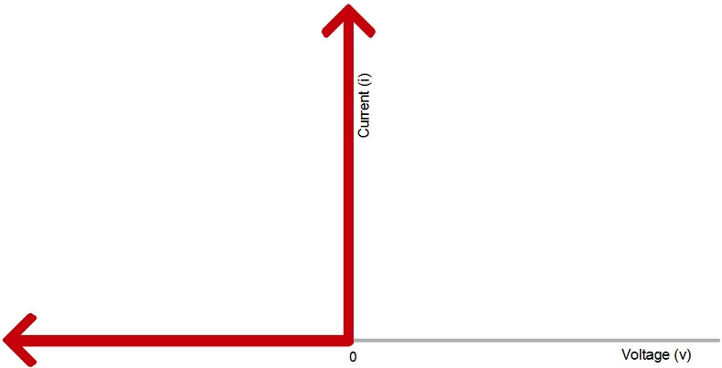 The Current-Voltage Relationship of an Ideal Diode