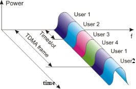 Time Division Multiple Access (TDMA)