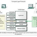 Transport Layer in OSI Model