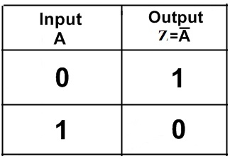 Truth Table Not Gate