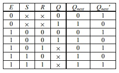 Truth Table S-R Gated Latch