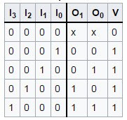 Truth Table of 4-to-2 Encoder