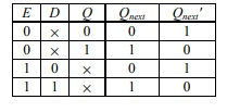 Truth Table of D-Gated Latch