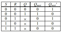 Truth Table of S-R Latch (NOR gate)