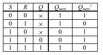 Truth Table of S-R Latch