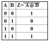Truth Table of X NOR Gate