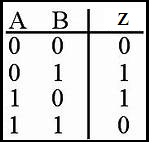 Truth Table of XOR Gate